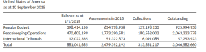 Information from the UN Budget Office on US debt to the United Nations